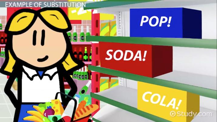 Substitute Goods: Definition & Examples