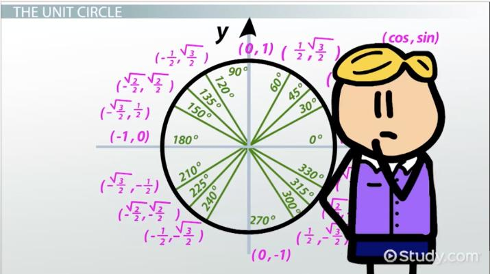 Reference Angles The Unit Circle Video Lesson Transcript. Reference Angles The Unit Circle Video Lesson Transcript Study. Worksheet. Unit Circle Practice Part 1 Worksheet At Mspartners.co