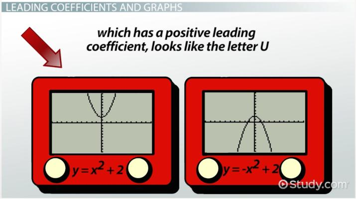 Leading Coefficient: Definition & Explanation