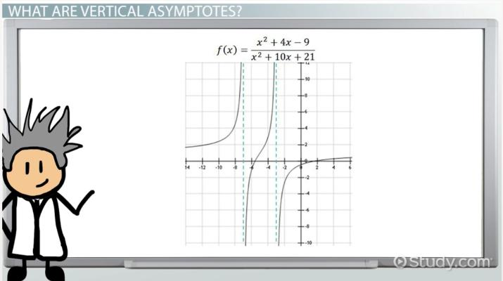 Vertical Asymptotes: Definition & Rules - Video & Lesson