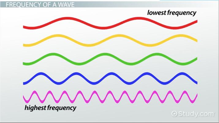 Wave Period: Definition & Formula - Video & Lesson