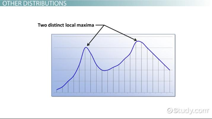 Bimodal Distribution: Definition & Example