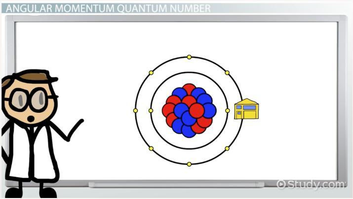 Angular Momentum Quantum Number Definition Example Video