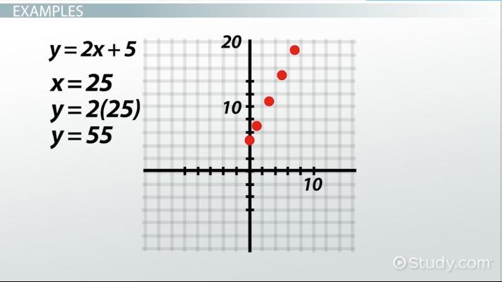 Algebraic Rule: Definition & Concept - Video & Lesson