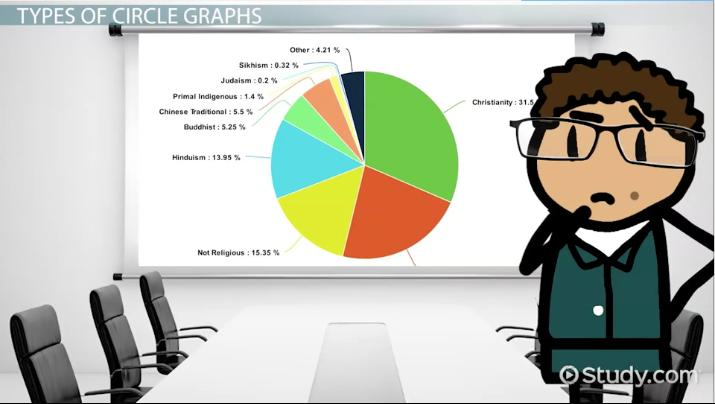Circle Graph Definition Examples Video Lesson Transcript