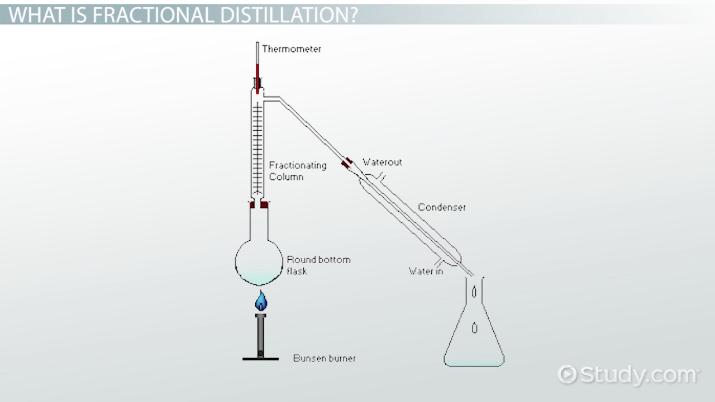 What Is Fractional Distillation Definition Process Video