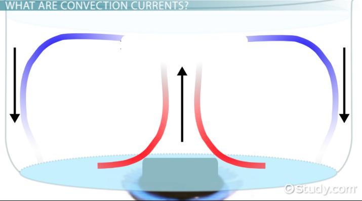 What Are Convection Currents Definition Examples Video