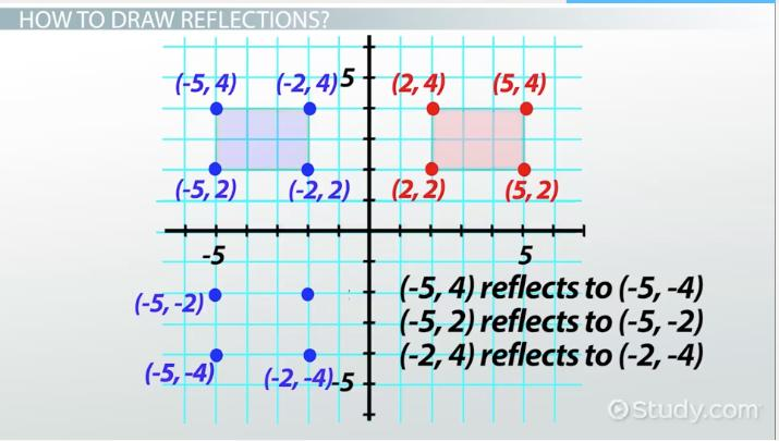 Reflections In Math Definition Overview Video Lesson