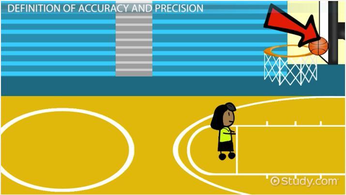 Accuracy Vs Precision In Chemistry Definitions Comparisons