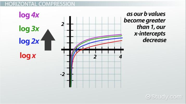 Stretching Compression Of Logarithmic Graphs Video