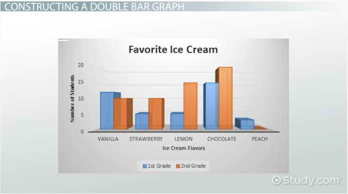 Double Bar Graph: Definition & Examples - Video & Lesson Transcript