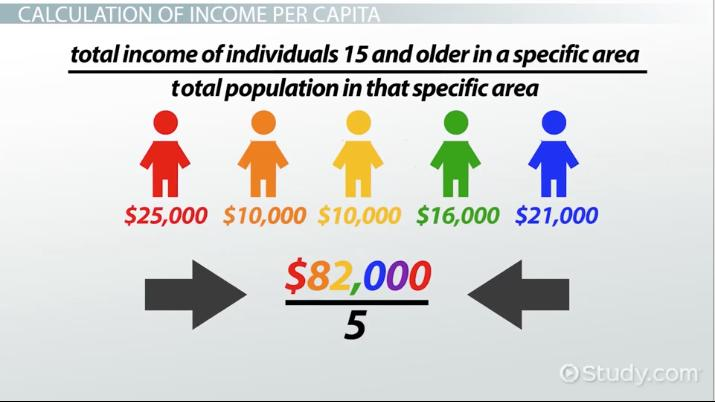 what is per capita income  - definition  u0026 example