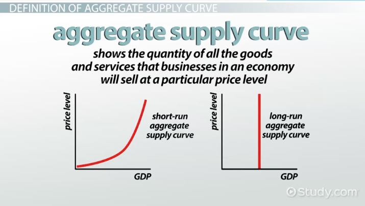 Aggregate Supply Curve Definition Overview Video Lesson. Aggregate Supply Curve Definition Overview Video Lesson Transcript Study. Worksheet. Worksheet On Aggregate Demand At Mspartners.co