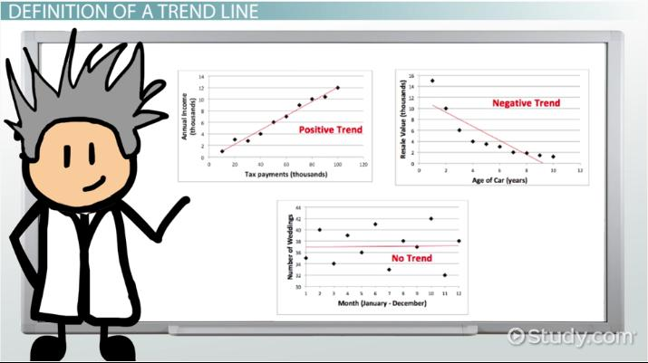 What is a Trend Line in Math? - Definition, Equation