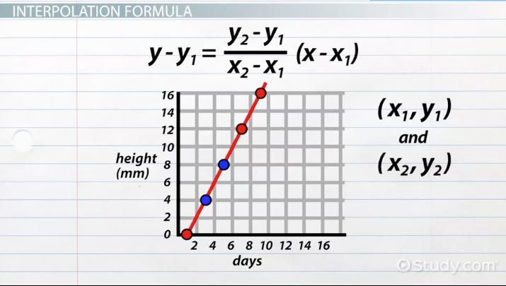 Interpolation in Statistics: Definition, Formula & Example - Video