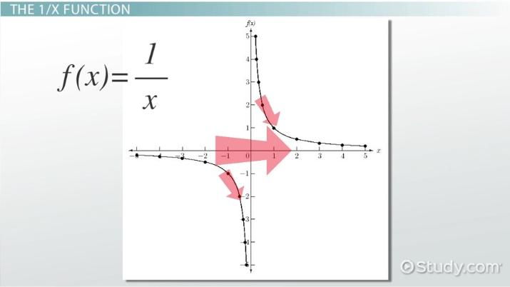 Transformations Of The 1 X Function Video Lesson Transcript