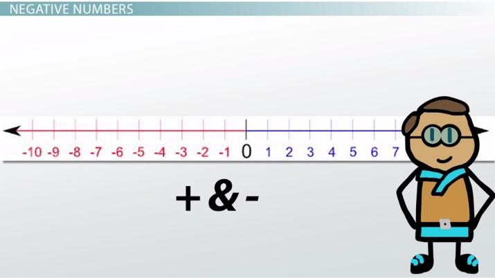 Image result for negative numbers