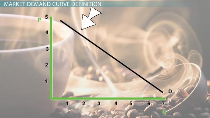 The Market Demand Curve: Definition, Equation & Examples
