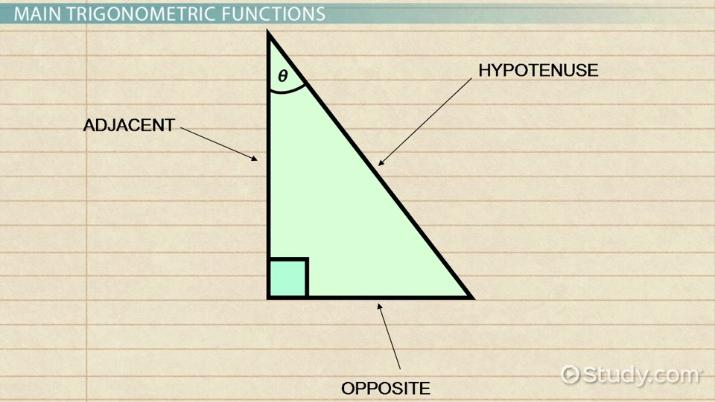 Trigonometric Functions Definition Examples Video
