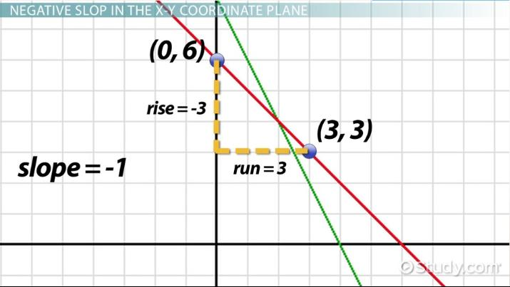 Negative Slope Lines Definition Examples Video Lesson