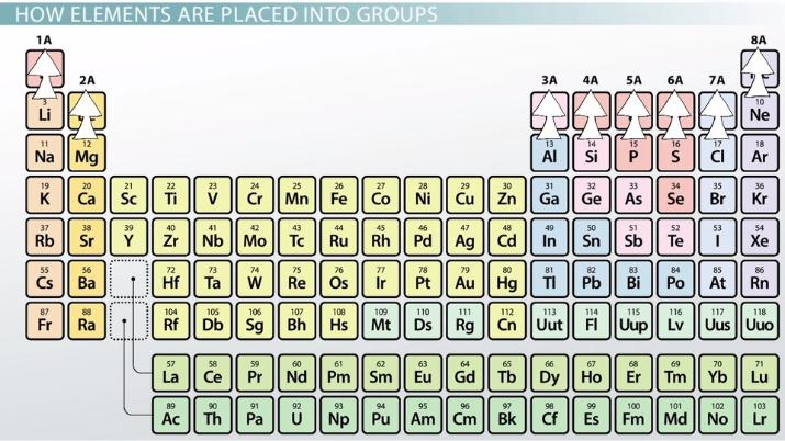 Representative Elements Of The Periodic Table Definition Overview