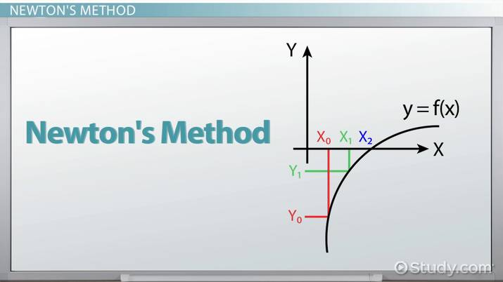 How to Use Newton's Method to Find Roots of Equations