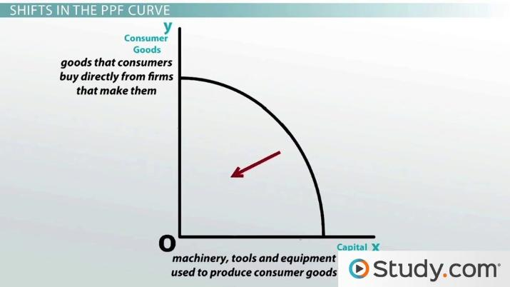 Shifts in the Production Possibilities Curve - Video