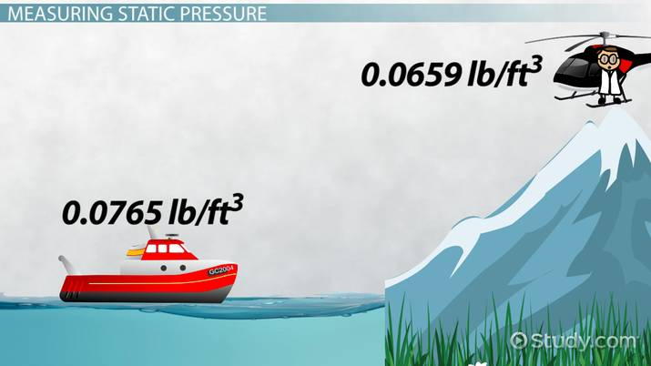 What is Static Pressure? - Definition & Formula - Video