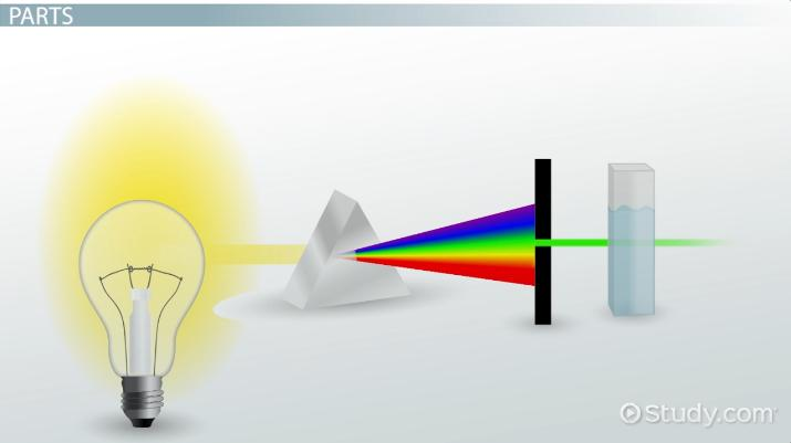 Spectrophotometer: Definition, Uses
