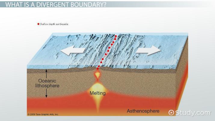 Divergent Boundary Diagram