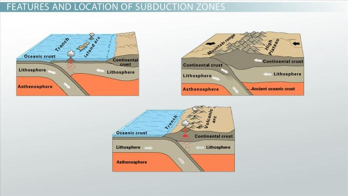 Subduction Zone: Definition, Location & Example