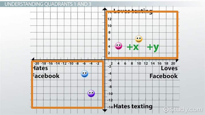 Graph Quadrants Examples Definition