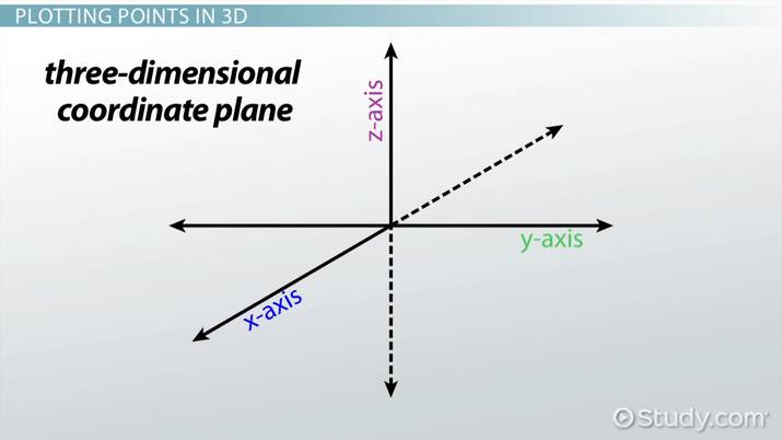 How to Plot Points in Three Dimensions - Video & Lesson