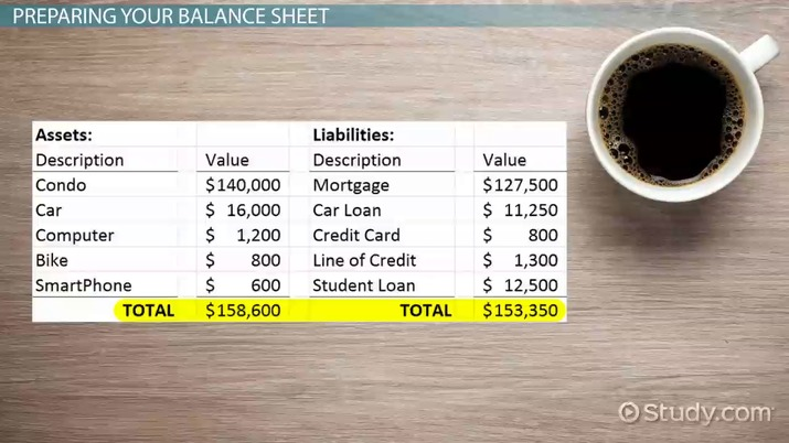 Personal Balance Sheet Uses Examples Video Lesson Transcript