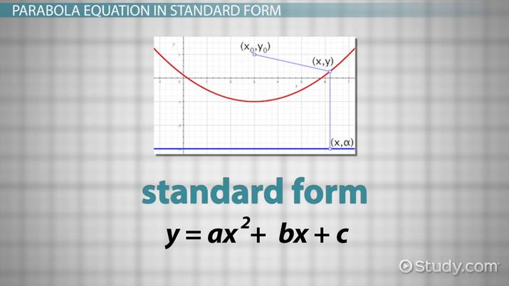 Finding The Equation Of A Parabola From The Focus And
