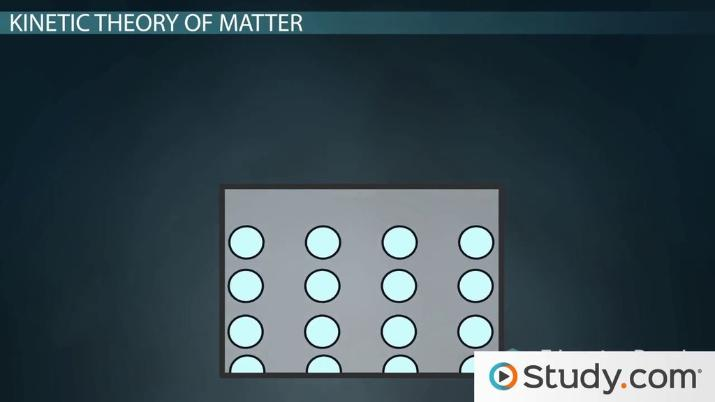 The Kinetic Theory Of Matter Definition The Four States