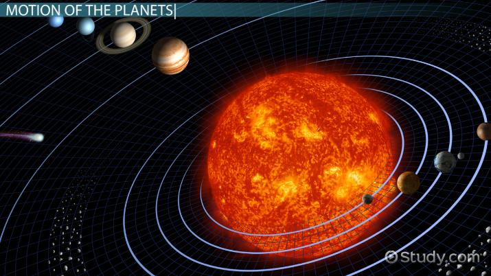The Apparent Motion of Stars & Planets - Video & Lesson