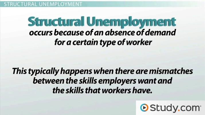 Three Types of Unemployment: Cyclical, Frictional