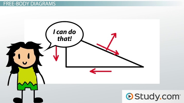 30 Draw The Free Body Diagram For The Block Resting On A Slope