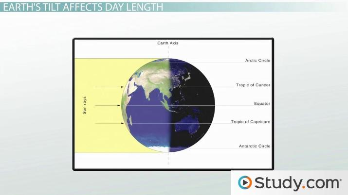 Solar Energy Effects On Earth S Temperature Video
