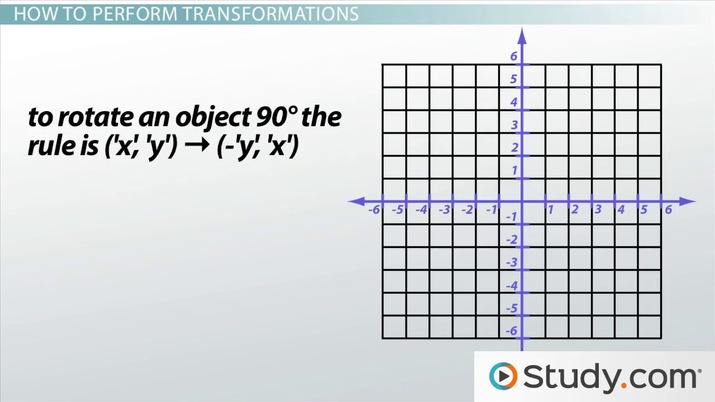Transformations in Math: Definition & Graph - Video & Lesson