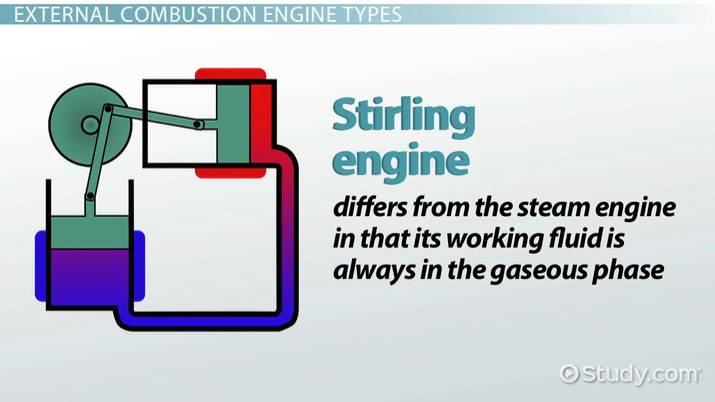 external combustion engine types uses video lesson transcript rh study com internal combustion engine and external combustion engine venn diagram simple diagram of external combustion engine