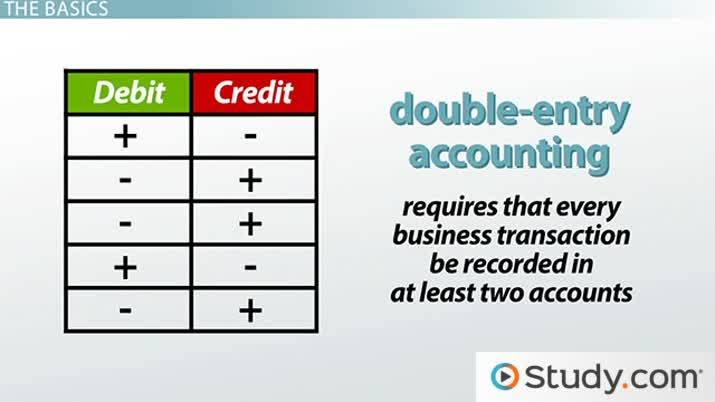 Understanding Debits And Credits In Accounting Video Lesson Transcript Study Com