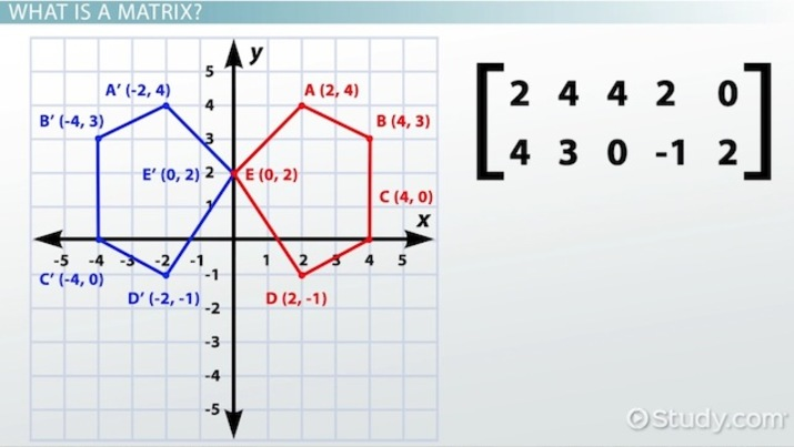 Using Matrices To Complete Reflections Video Lesson