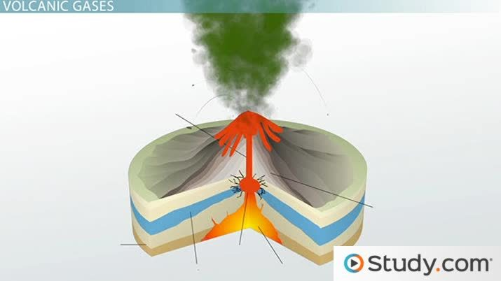 Volcanic Eruption: Gases Released & Their Effects - Video