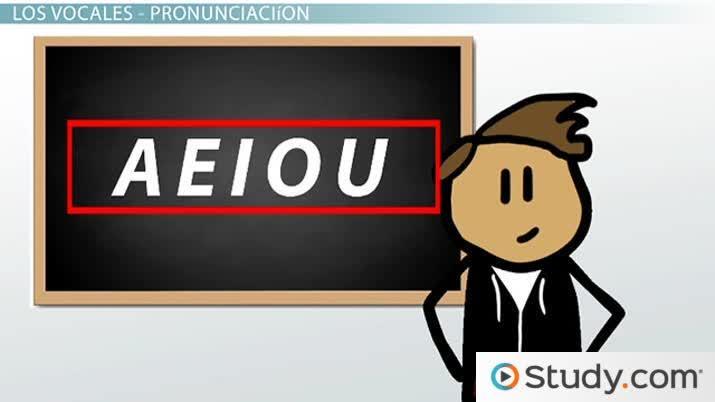 Vowels of the Spanish Alphabet: Pronunciation & Audio