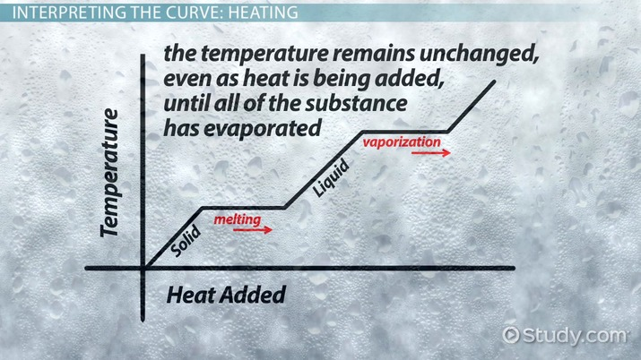 what are heating and cooling curves