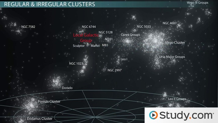 What Are the Different Types of Galaxy Clusters?