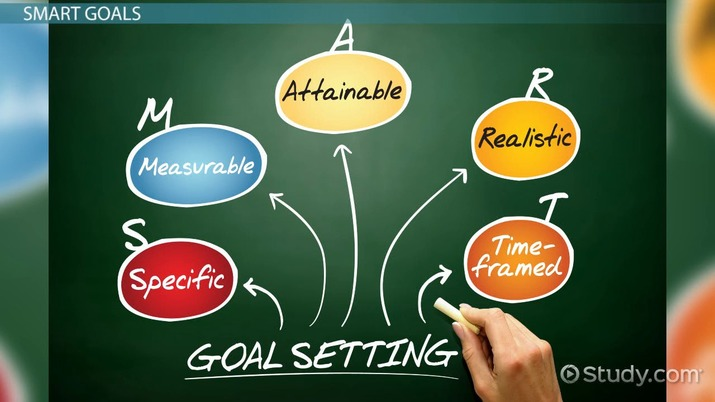 What are Performance Goals? - Definition & Examples - Video & Lesson