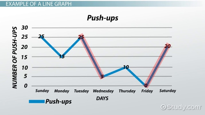 What is a Line Graph? - Definition & Examples - Video